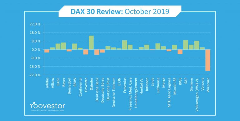 DAX 30 Year to Date October 2019 Performance Review
