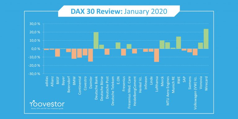DAX 30 Year to Date January 2020 Performance Review