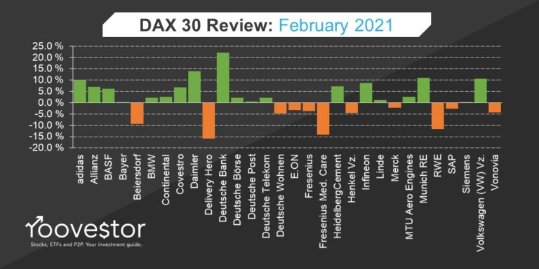 DAX 30 Review February 2021 roovestor
